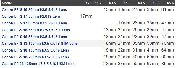 bảng thông số của ống kính 18-135mm IS STM hiển thị độ mở ống kính thay đổi khi tiêu cự thay đổi